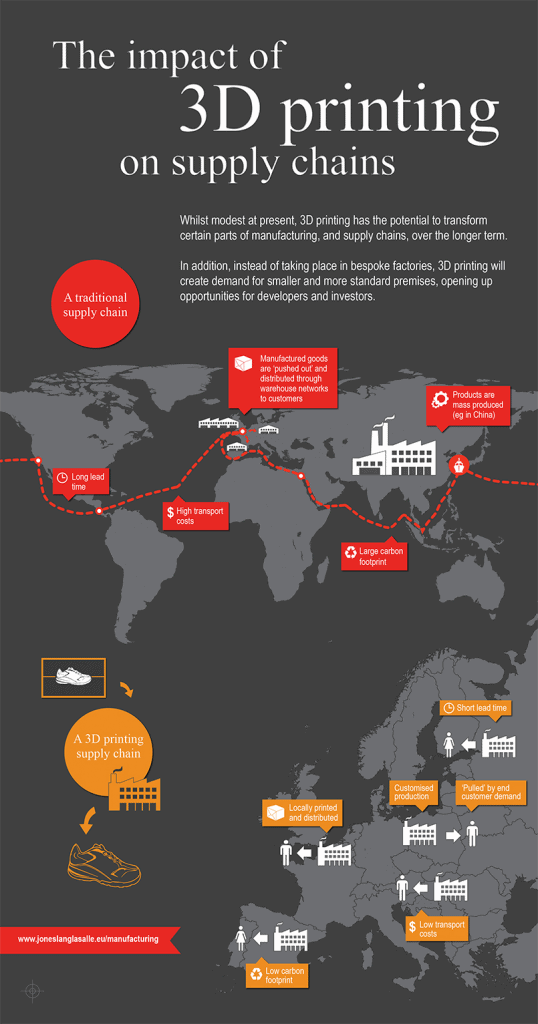 Industry 4.0: Supply chain infographic